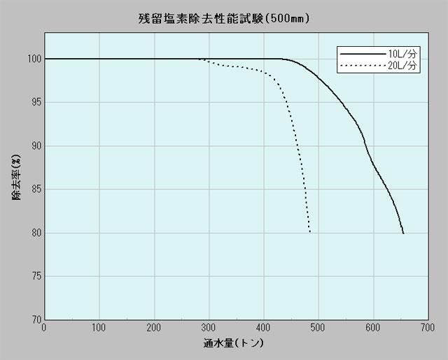 ■JIS S3201試験方法に基づく塩素除去性能試験結果(500mm
