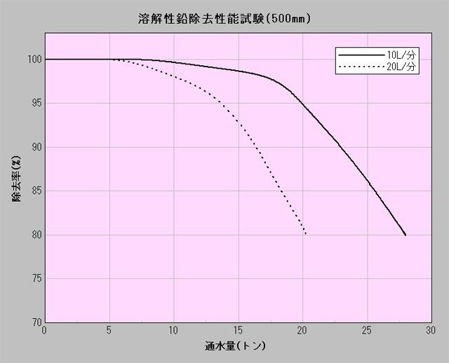 ■JIS S3201試験方法に基づく溶解性鉛除去性能試験結果(500mm)
